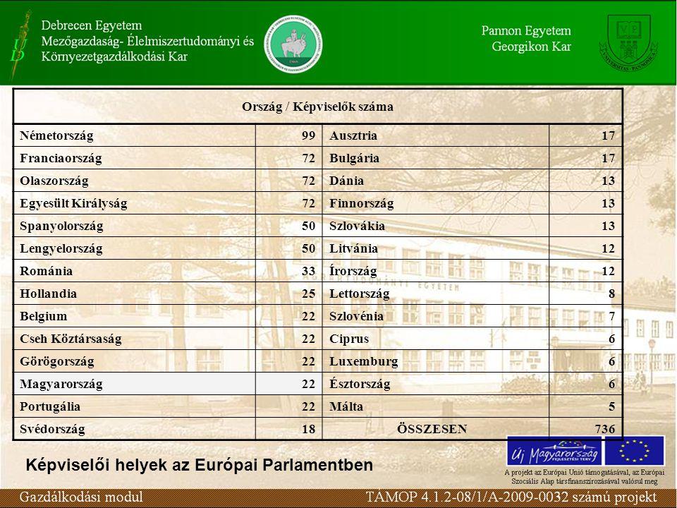 Ország / Képviselők száma Németország99Ausztria17 Franciaország72Bulgária17 Olaszország72Dánia13 Egyesült Királyság72Finnország13 Spanyolország50Szlovákia13 Lengyelország50Litvánia12 Románia33Írország12 Hollandia25Lettország8 Belgium22Szlovénia7 Cseh Köztársaság22Ciprus6 Görögország22Luxemburg6 Magyarország22Észtország6 Portugália22Málta5 Svédország18ÖSSZESEN736 Képviselői helyek az Európai Parlamentben