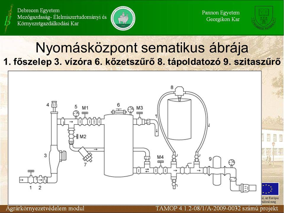Nyomásközpont sematikus ábrája 1. főszelep 3. vízóra 6. kőzetszűrő 8. tápoldatozó 9. szitaszűrő