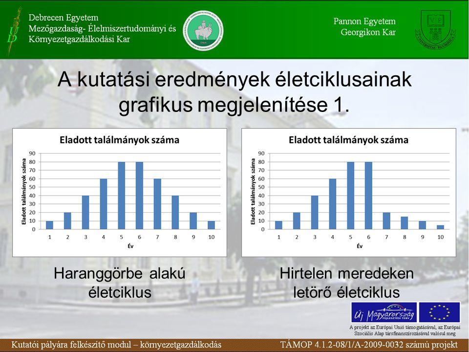 A kutatási eredmények életciklusainak grafikus megjelenítése 1.