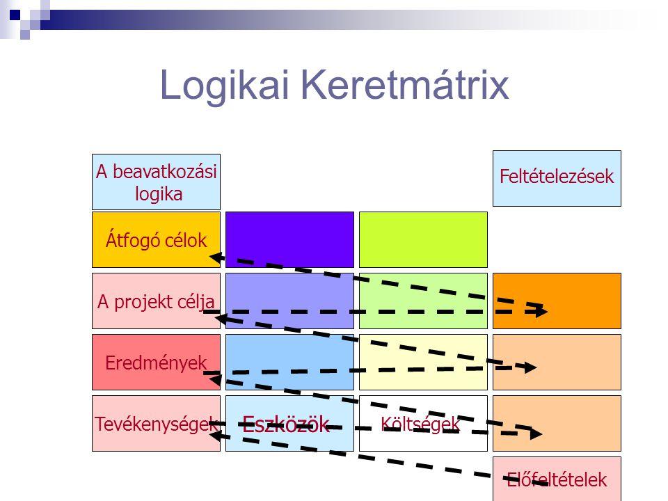 Logikai Keretmátrix Átfogó célok A projekt célja Eredmények Tevékenységek Eszközök Költségek Előfeltételek A beavatkozási logika Feltételezések