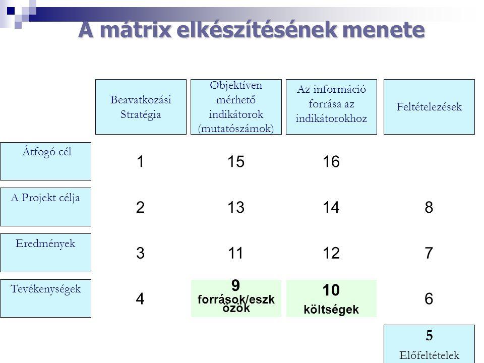 Átfogó cél A Projekt célja Eredmények Tevékenységek Beavatkozási Stratégia 1 2 3 4 Objektíven mérhető indikátorok (mutatószámok) 15 13 11 9 források/e