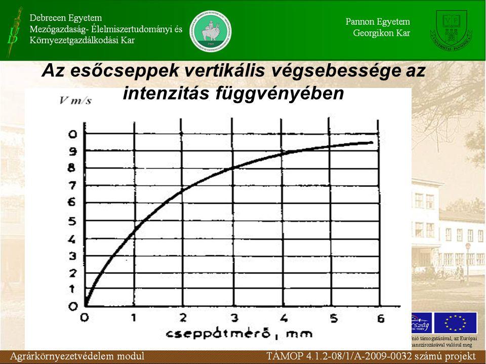 Az esőcseppek vertikális végsebessége az intenzitás függvényében