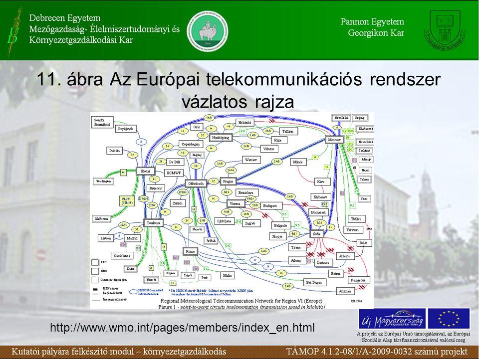11. ábra Az Európai telekommunikációs rendszer vázlatos rajza http://www.wmo.int/pages/members/index_en.html