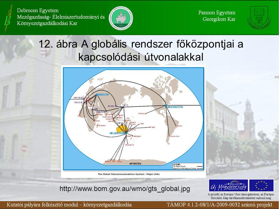 12. ábra A globális rendszer főközpontjai a kapcsolódási útvonalakkal http://www.bom.gov.au/wmo/gts_global.jpg