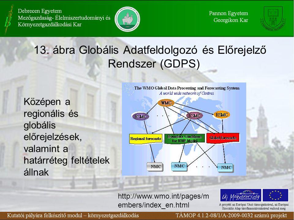 13. ábra Globális Adatfeldolgozó és Előrejelző Rendszer (GDPS) Középen a regionális és globális előrejelzések, valamint a határréteg feltételek állnak