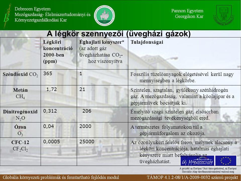 A légkör szennyezői (üvegházi gázok) Légköri koncentráció 2000-ben (ppm) Éghajlati kényszer* (az adott gáz üvegházhatása CO 2 - hoz viszonyítva Tulajd