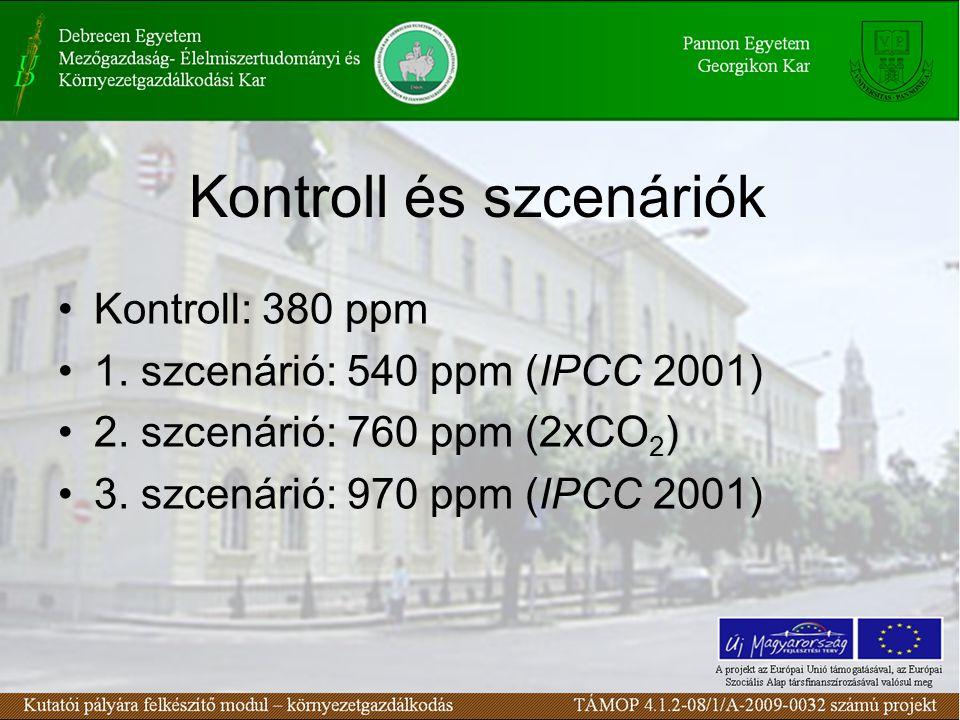 Kontroll és szcenáriók Kontroll: 380 ppm 1. szcenárió: 540 ppm (IPCC 2001) 2. szcenárió: 760 ppm (2xCO 2 ) 3. szcenárió: 970 ppm (IPCC 2001)