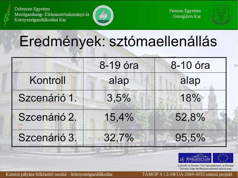 Eredmények: sztómaellenállás 8-19 óra8-10 óra Kontrollalap Szcenárió 1.3,5%18% Szcenárió 2.15,4%52,8% Szcenárió 3.32,7%95,5%