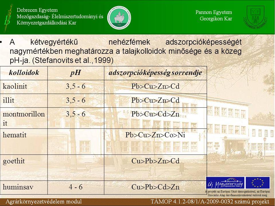 A kétvegyértékű nehézfémek adszorpcióképességét nagymértékben meghatározza a talajkolloidok minősége és a közeg pH-ja.