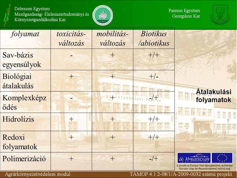 Átalakulási folyamatok folyamattoxicitás- változás mobilitás- változás Biotikus /abiotikus Sav-bázis egyensúlyok -++/+ Biológiai átalakulás +++/- Komplexképz ődés -+-/+ Hidrolízis+++/+ Redoxi folyamatok +++/+ Polimerizáció++-/+