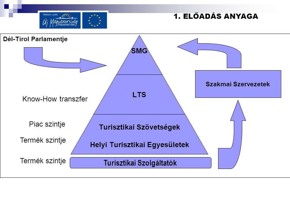 Dél-Tirol Parlamentje Turisztikai Szolgáltatók SMG LTS Turisztikai Szövetségek Helyi Turisztikai Egyesületek Szakmai Szervezetek Termék szintje Piac szintje Know-How transzfer Termék szintje 1.