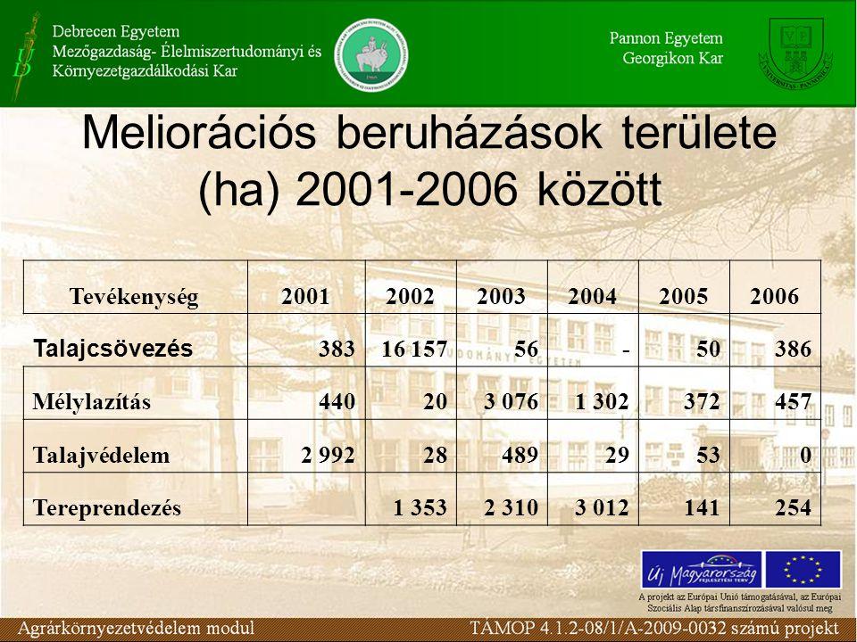 Meliorációs beruházások területe (ha) 2001-2006 között Tevékenység 200120022003200420052006 Talajcsövezés 38316 15756-50386 Mélylazítás440203 0761 302372457 Talajvédelem2 9922848929530 Tereprendezés 1 3532 3103 012141254