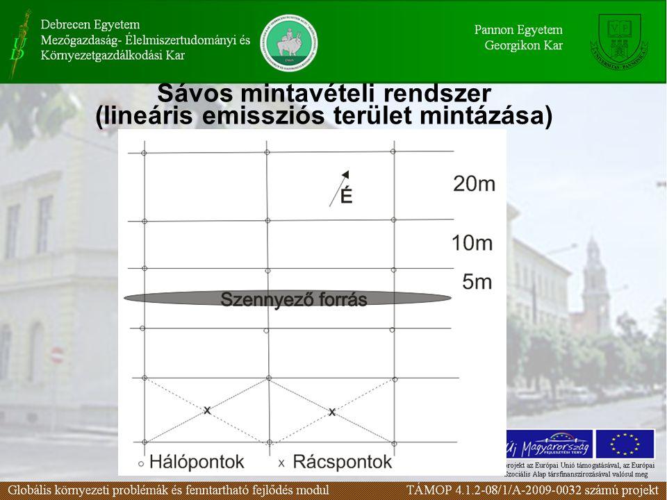 Sávos mintavételi rendszer (lineáris emissziós terület mintázása)