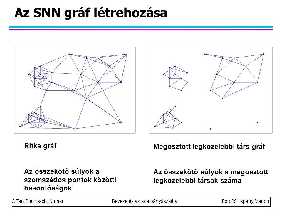 © Tan,Steinbach, Kumar Bevezetés az adatbányászatba Fordító: Ispány Márton Az SNN gráf létrehozása Ritka gráf Az összekötő súlyok a szomszédos pontok
