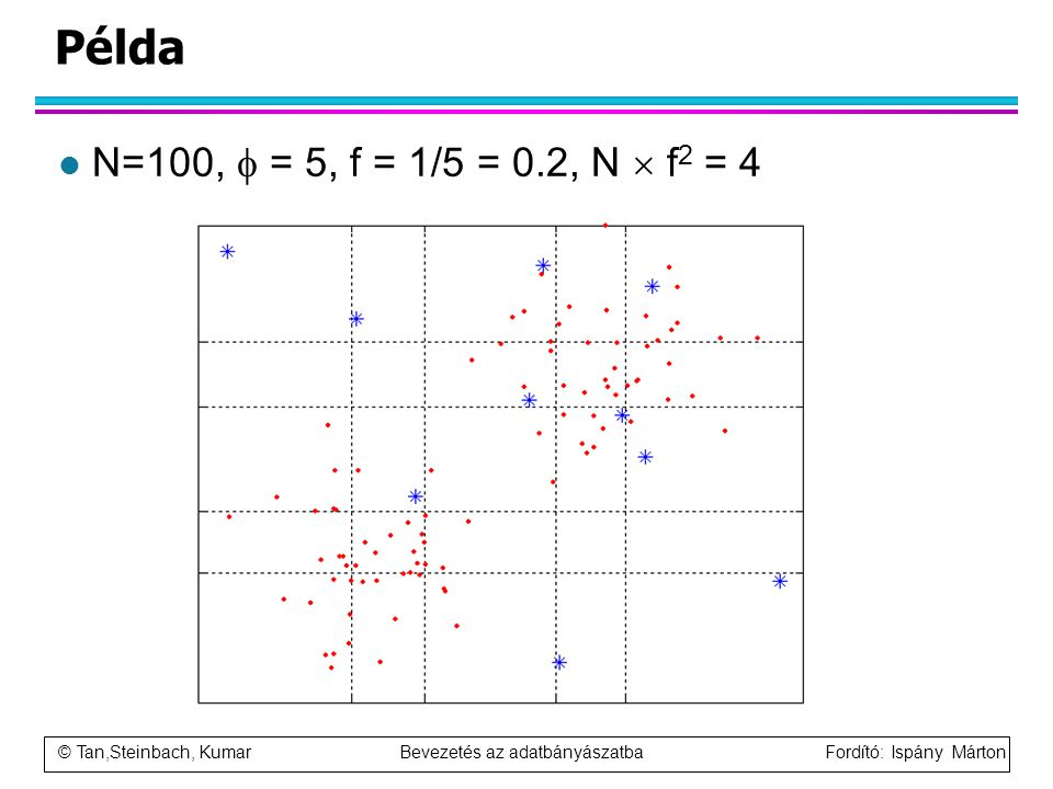 © Tan,Steinbach, Kumar Bevezetés az adatbányászatba Fordító: Ispány Márton Példa l N=100,  = 5, f = 1/5 = 0.2, N  f 2 = 4