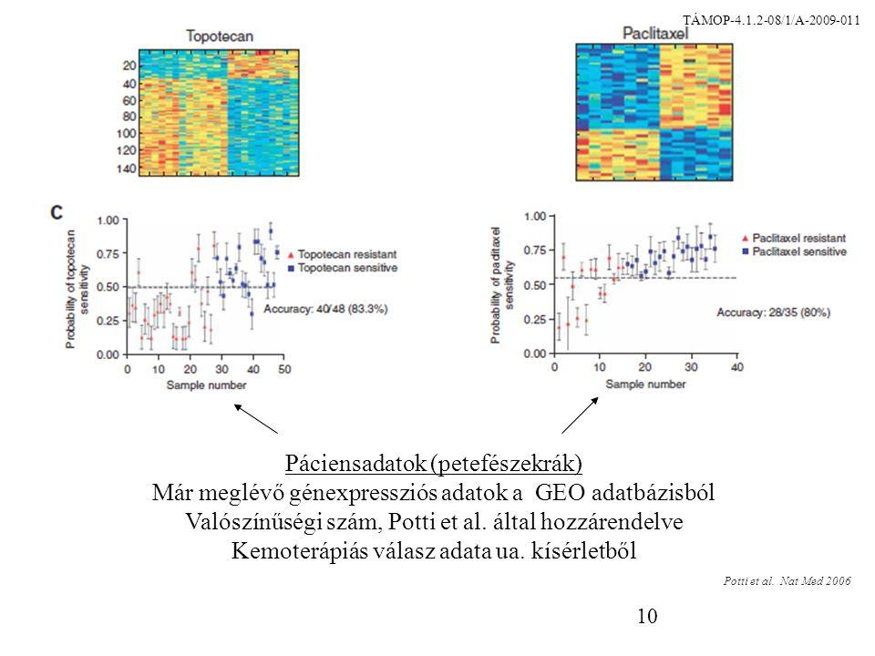 10 Páciensadatok (petefészekrák) Már meglévő génexpressziós adatok a GEO adatbázisból Valószínűségi szám, Potti et al.