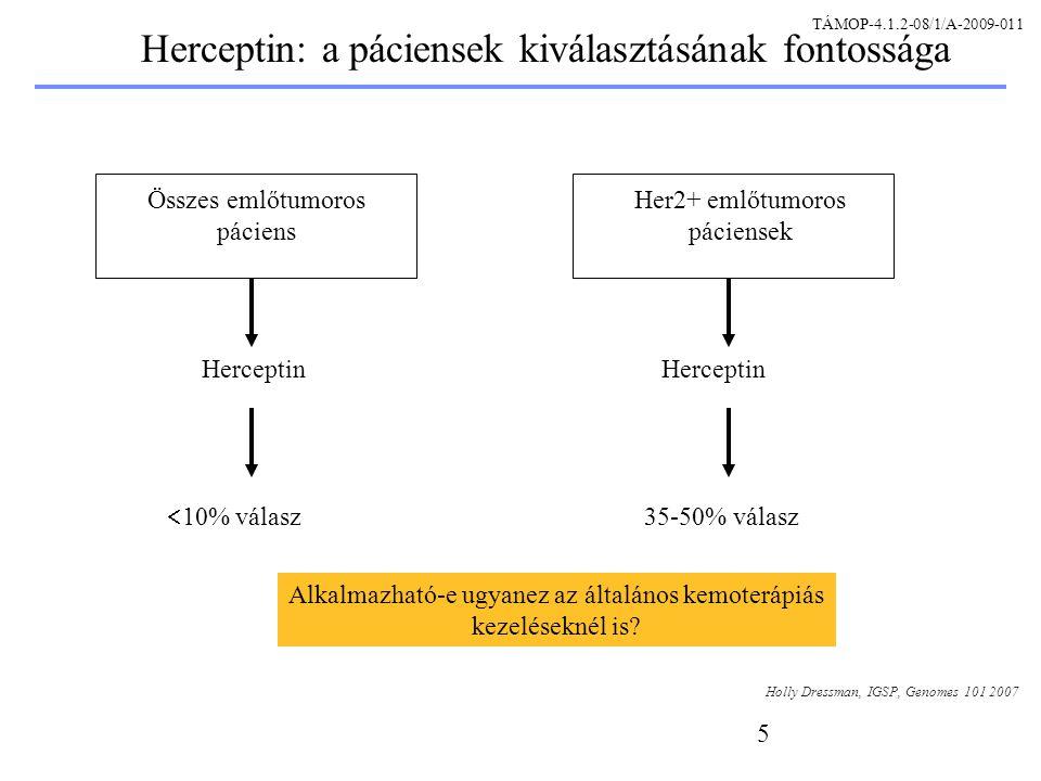 5 Herceptin: a páciensek kiválasztásának fontossága Összes emlőtumoros páciens Her2+ emlőtumoros páciensek Herceptin  10% válasz Herceptin 35-50% válasz Holly Dressman, IGSP, Genomes 101 2007 Alkalmazható-e ugyanez az általános kemoterápiás kezeléseknél is.