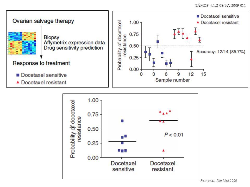 19 Array CGH: azonosítja a DNS kópiaszám változásokat, és pozíciójukat a genomban pozíció a szekvenciában Arány Teszt genom DNS Referencia genom DNS Extra DNS kópiák a tumorban DNS vesztés a tumorban TÁMOP-4.1.2-08/1/A-2009-011