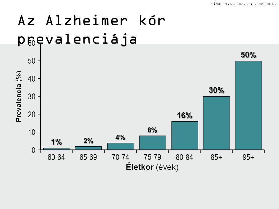 TÁMOP-4.1.2-08/1/A-2009-0011 Az Alzheimer kór prevalenciája 0 10 20 30 40 50 60 60-6465-6970-7475-7980-8485+95+ Prevalencia (%) Életkor (évek) 1% 2% 4