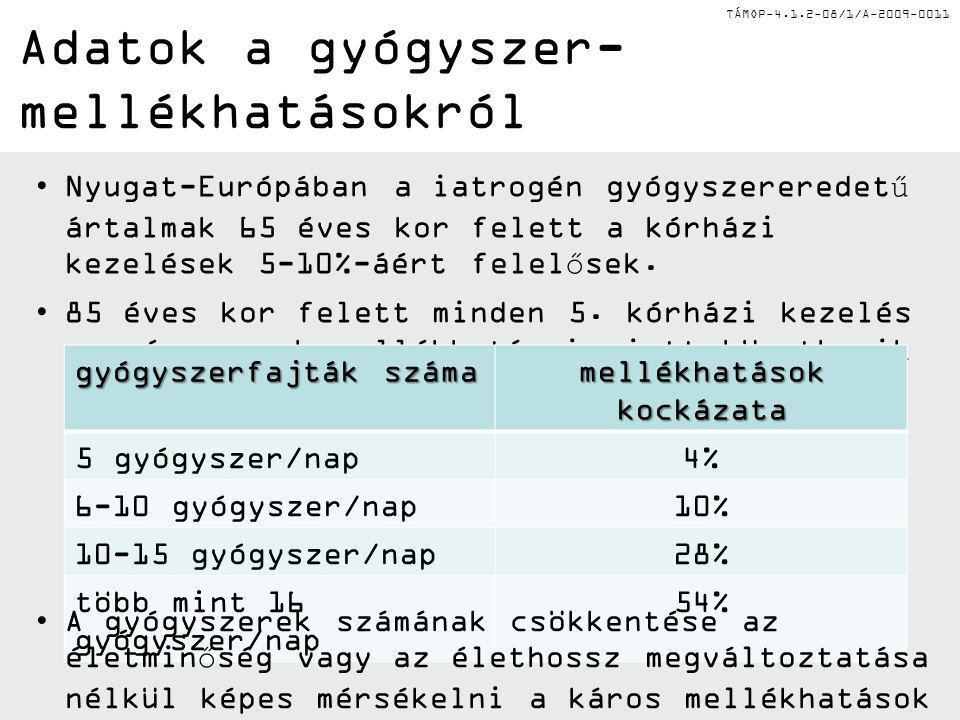 TÁMOP-4.1.2-08/1/A-2009-0011 Adatok a gyógyszer- mellékhatásokról Nyugat-Európában a iatrogén gyógyszereredetű ártalmak 65 éves kor felett a kórházi k