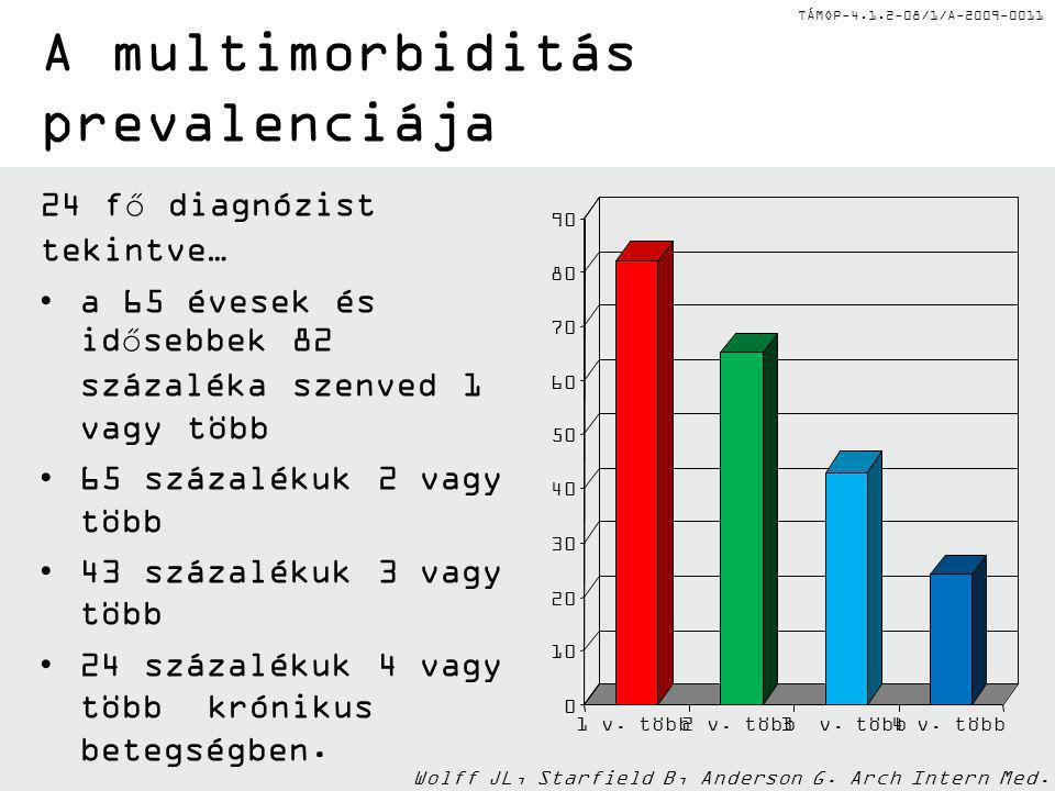 TÁMOP-4.1.2-08/1/A-2009-0011 A multimorbiditás prevalenciája 24 fő diagnózist tekintve… a 65 évesek és idősebbek 82 százaléka szenved 1 vagy több 65 s