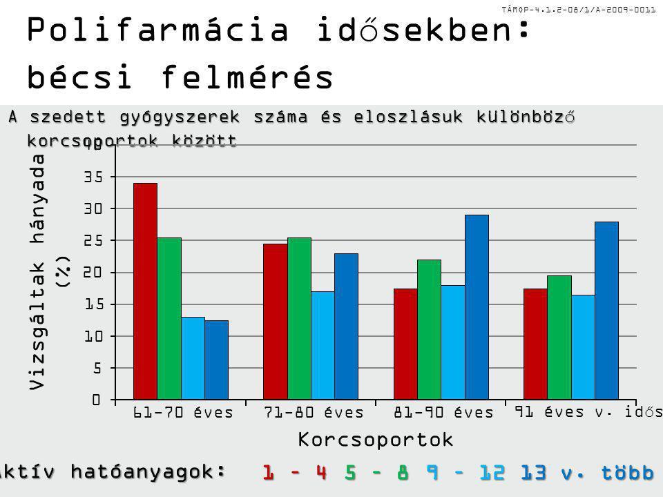 TÁMOP-4.1.2-08/1/A-2009-0011 Polifarmácia idősekben: bécsi felmérés A szedett gyógyszerek száma és eloszlásuk különböző korcsoportok között Korcsoportok Vizsgáltak hányada (%) 0 5 10 15 20 25 30 35 40 61-70 éves71-80 éves81-90 éves91 éves v.