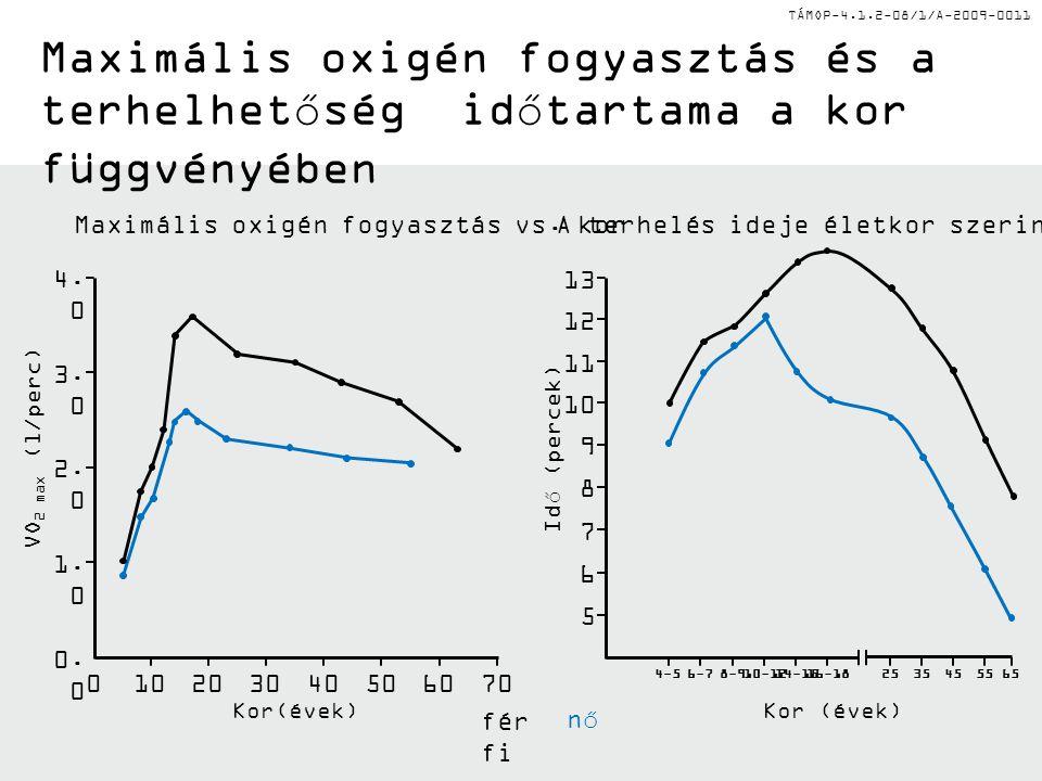 TÁMOP-4.1.2-08/1/A-2009-0011 4-5 Idő (percek) A terhelés ideje életkor szerint Maximális oxigén fogyasztás és a terhelhetőség időtartama a kor függvén
