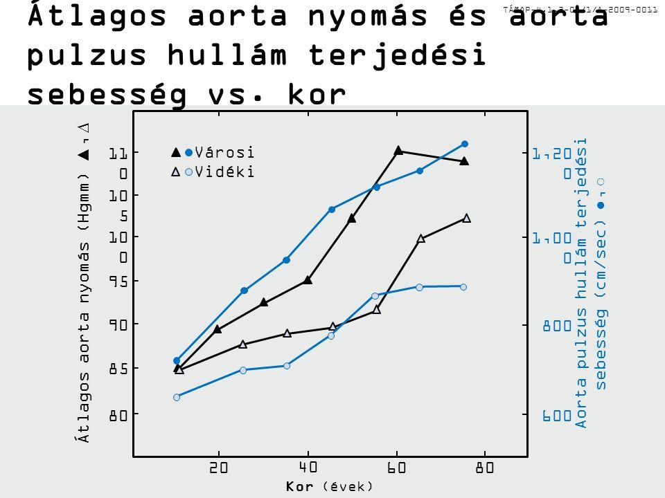 TÁMOP-4.1.2-08/1/A-2009-0011 Átlagos aorta nyomás és aorta pulzus hullám terjedési sebesség vs. kor 10 0 95 90 85 80 20 40 60 80 Kor (évek) Átlagos ao