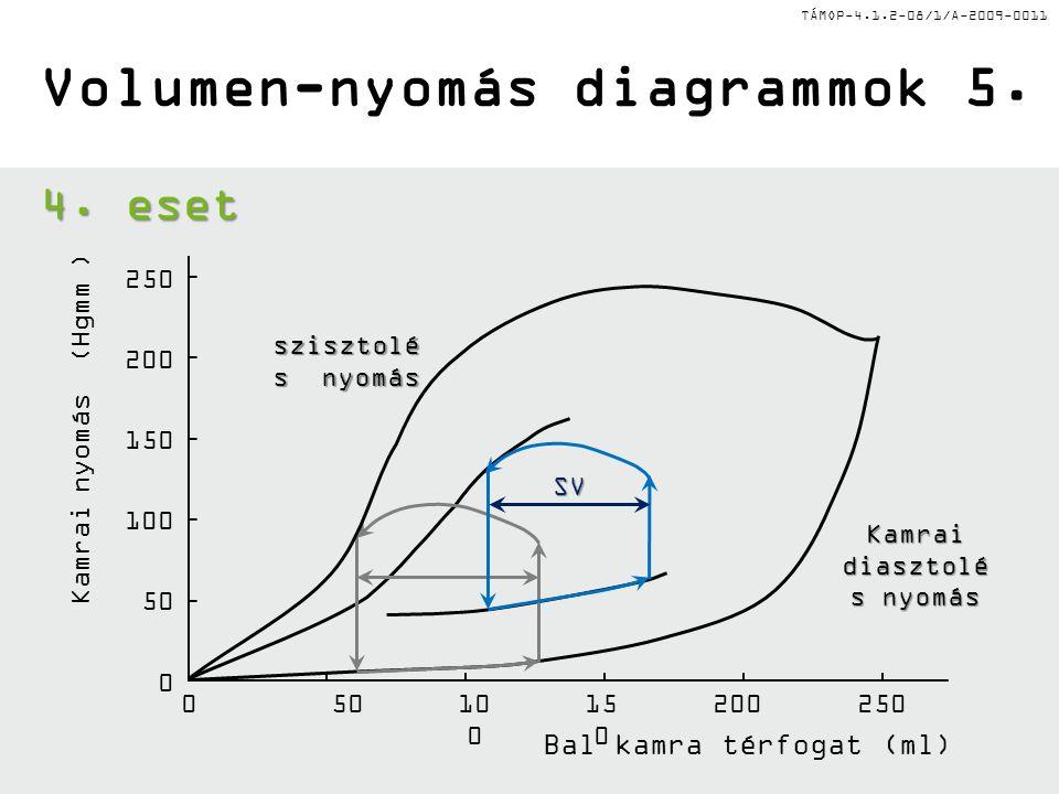 TÁMOP-4.1.2-08/1/A-2009-0011 Bal kamra térfogat (ml) szisztolé s nyomás Kamrai diasztolé s nyomás Volumen-nyomás diagrammok 5. 05010 0 15 0 200250 0 5