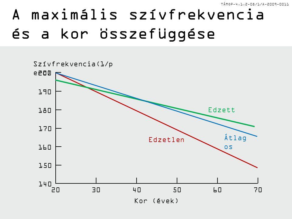 TÁMOP-4.1.2-08/1/A-2009-0011 A maximális szívfrekvencia és a kor összefüggése Szívfrekvencia(1/p erc) Edzett Edzetlen Átlag os Kor (évek) 200 190 180