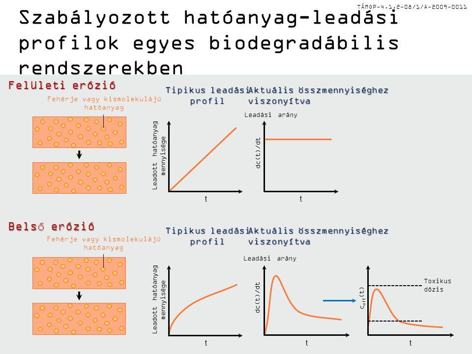 TÁMOP-4.1.2-08/1/A-2009-0011 Szabályozott hatóanyag-leadási profilok egyes biodegradábilis rendszerekben Felületi erózió Belső erózió Aktuális összmennyiséghez viszonyítva Tipikus leadási profil tt dc(t)/dt Leadási arány Leadott hatóanyag mennyisége ttt dc(t)/dt Toxikus dózis c eff (t) Fehérje vagy kismolekulájú hatóanyag Fehérje vagy kismolekulájú hatóanyag Leadott hatóanyag mennyisége Leadási arány Aktuális összmennyiséghez viszonyítva Tipikus leadási profil