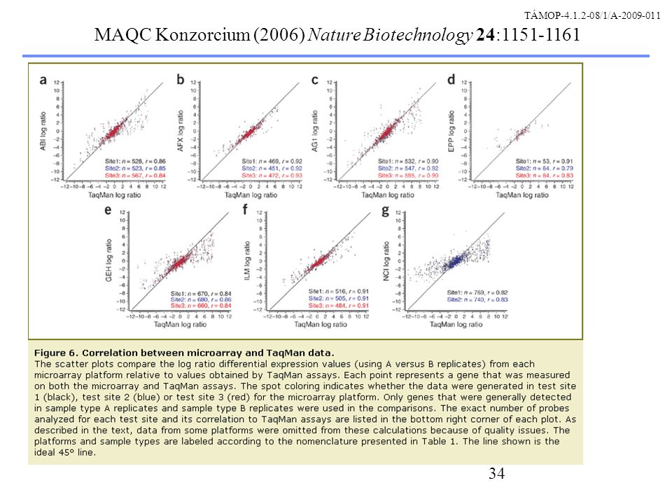 34 MAQC Konzorcium (2006) Nature Biotechnology 24:1151-1161 TÁMOP-4.1.2-08/1/A-2009-011