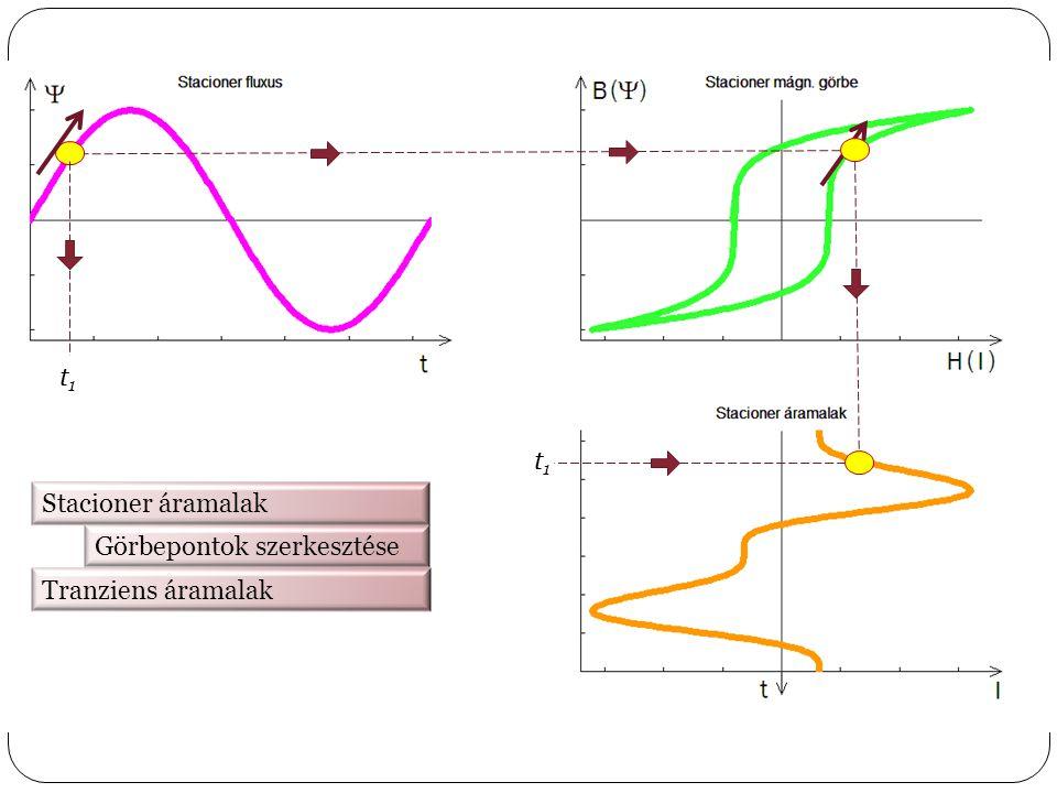 Stacioner áramalak Görbepontok szerkesztése t1t1 t1t1 Tranziens áramalak