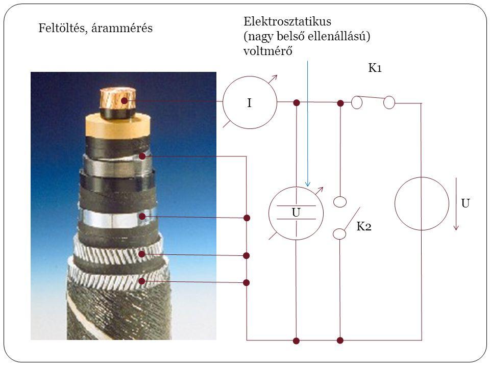 Feltöltés, árammérés U K1 K2 U Elektrosztatikus (nagy belső ellenállású) voltmérő I I