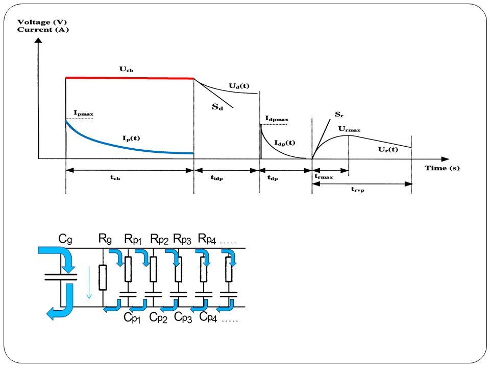 Tápforrás kikapcsolása, Kisülési feszültség mérése U K1 K2 U Elektrosztatikus (nagy belső ellenállású) voltmérő I I