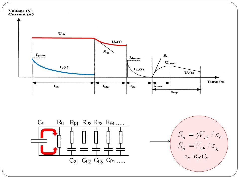 Rövidre zárás (1-2 sec), rövidzárási áram mérése U K1 K2 U Elektrosztatikus (nagy belső ellenállású) voltmérő I I