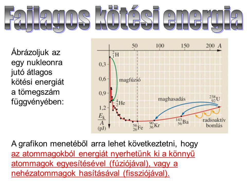 Ábrázoljuk az egy nukleonra jutó átlagos kötési energiát a tömegszám függvényében: A grafikon menetéből arra lehet következtetni, hogy az atommagokból