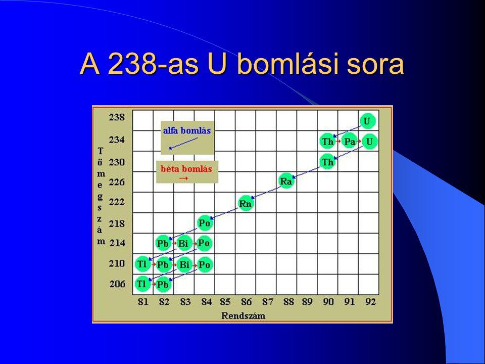 A 238-as U bomlási sora