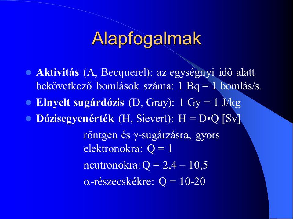 Alapfogalmak Aktivitás (A, Becquerel): az egységnyi idő alatt bekövetkező bomlások száma: 1 Bq = 1 bomlás/s. Elnyelt sugárdózis (D, Gray): 1 Gy = 1 J/