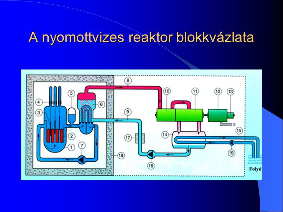A nyomottvizes reaktor blokkvázlata