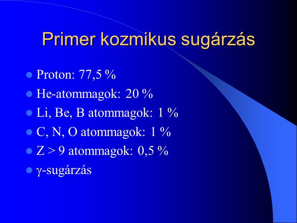 Primer kozmikus sugárzás Proton: 77,5 % He-atommagok: 20 % Li, Be, B atommagok: 1 % C, N, O atommagok: 1 % Z > 9 atommagok: 0,5 %  -sugárzás