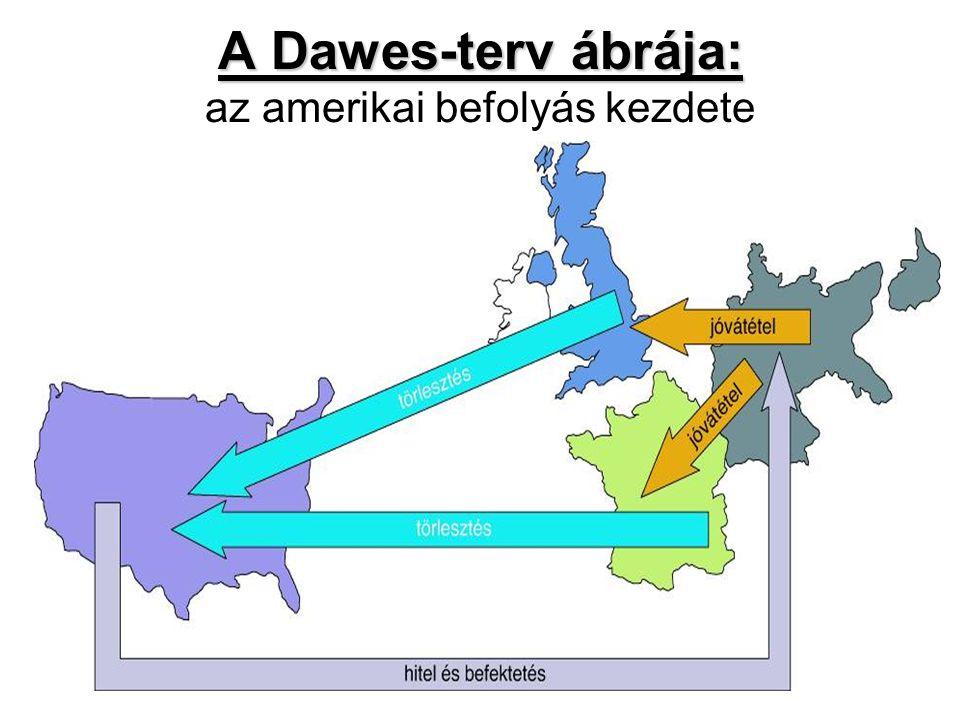 A Dawes-terv ábrája: A Dawes-terv ábrája: az amerikai befolyás kezdete