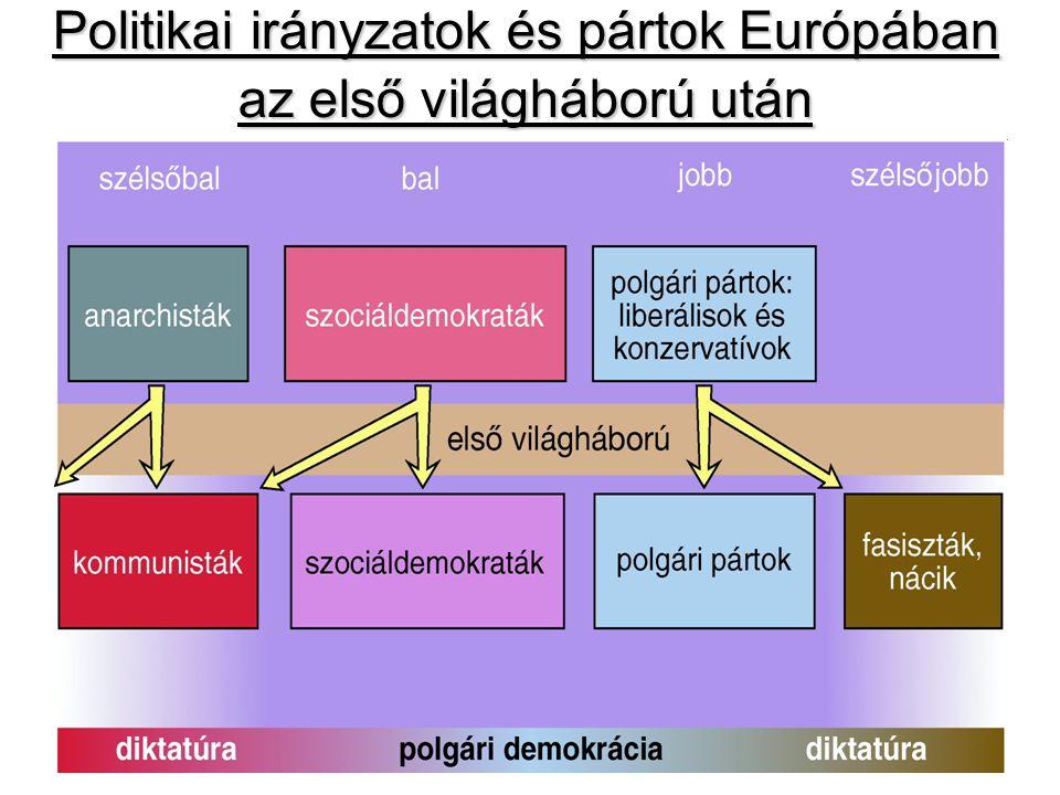 Politikai irányzatok és pártok Európában az első világháború után