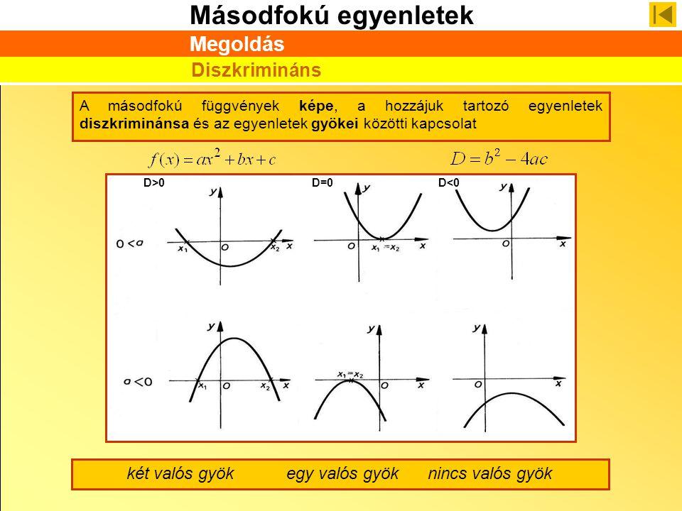 Másodfokú egyenletek Megoldás Diszkrimináns A másodfokú függvények képe, a hozzájuk tartozó egyenletek diszkriminánsa és az egyenletek gyökei közötti