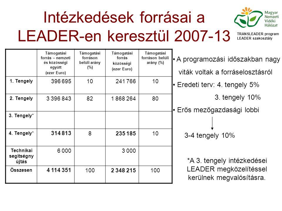 Intézkedések forrásai a LEADER-en keresztül 2007-13 TRANSLEADER program LEADER szakosztály Támogatási forrás – nemzeti és közösségi együtt (ezer Euro) Támogatási forráson belüli arány (%) Támogatási forrás közösségi (ezer Euro) Támogatási forráson belüli arány (%) 1.