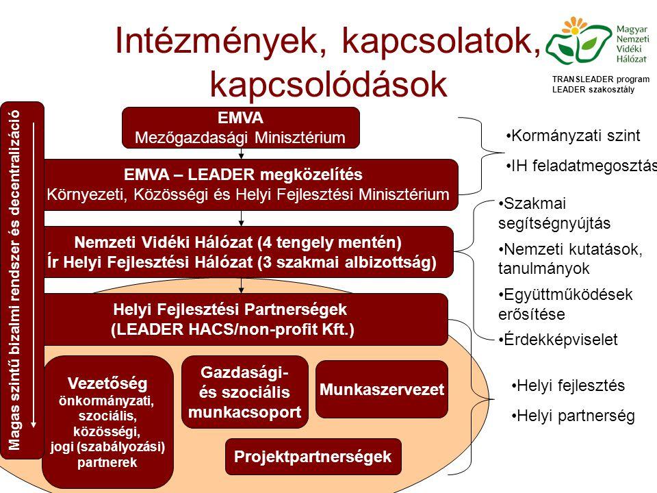 Intézmények, kapcsolatok, kapcsolódások TRANSLEADER program LEADER szakosztály EMVA Mezőgazdasági Minisztérium EMVA – LEADER megközelítés Környezeti, Közösségi és Helyi Fejlesztési Minisztérium Kormányzati szint IH feladatmegosztás Nemzeti Vidéki Hálózat (4 tengely mentén) Ír Helyi Fejlesztési Hálózat (3 szakmai albizottság) Szakmai segítségnyújtás Nemzeti kutatások, tanulmányok Együttműködések erősítése Érdekképviselet Helyi Fejlesztési Partnerségek (LEADER HACS/non-profit Kft.) Vezetőség önkormányzati, szociális, közösségi, jogi (szabályozási) partnerek Gazdasági- és szociális munkacsoport Munkaszervezet Projektpartnerségek Magas szintű bizalmi rendszer és decentralizáció Helyi fejlesztés Helyi partnerség