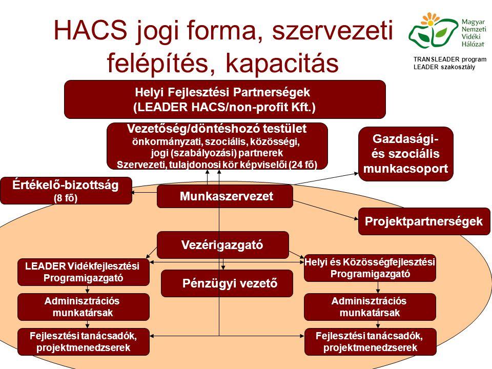 HACS jogi forma, szervezeti felépítés, kapacitás TRANSLEADER program LEADER szakosztály Helyi Fejlesztési Partnerségek (LEADER HACS/non-profit Kft.) Vezetőség/döntéshozó testület önkormányzati, szociális, közösségi, jogi (szabályozási) partnerek Szervezeti, tulajdonosi kör képviselői (24 fő) Gazdasági- és szociális munkacsoport Munkaszervezet Projektpartnerségek Értékelő-bizottság (8 fő) Vezérigazgató Helyi és Közösségfejlesztési Programigazgató LEADER Vidékfejlesztési Programigazgató Pénzügyi vezető Adminisztrációs munkatársak Fejlesztési tanácsadók, projektmenedzserek Adminisztrációs munkatársak Fejlesztési tanácsadók, projektmenedzserek