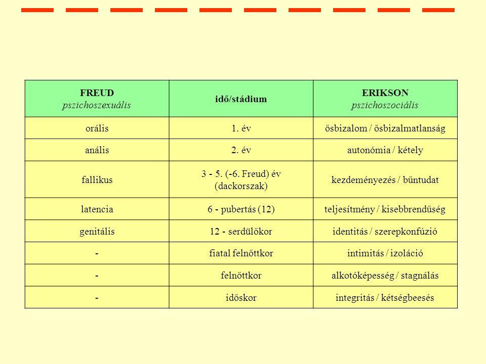 FREUD pszichoszexuális idő/stádium ERIKSON pszichoszociális orális1.