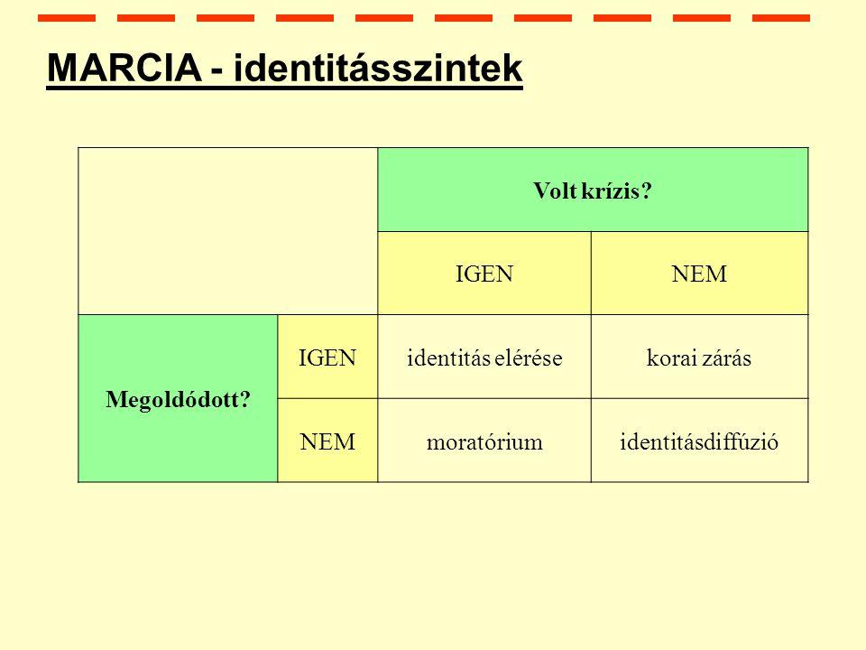 MARCIA - identitásszintek Volt krízis.IGENNEM Megoldódott.