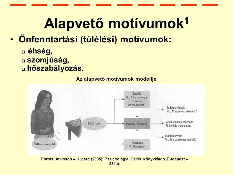 Alapvető motívumok 1 Önfenntartási (túlélési) motívumok:  éhség,  szomjúság,  hőszabályozás.